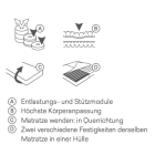 04_schlafen_matratze_bico_vitaluxe1